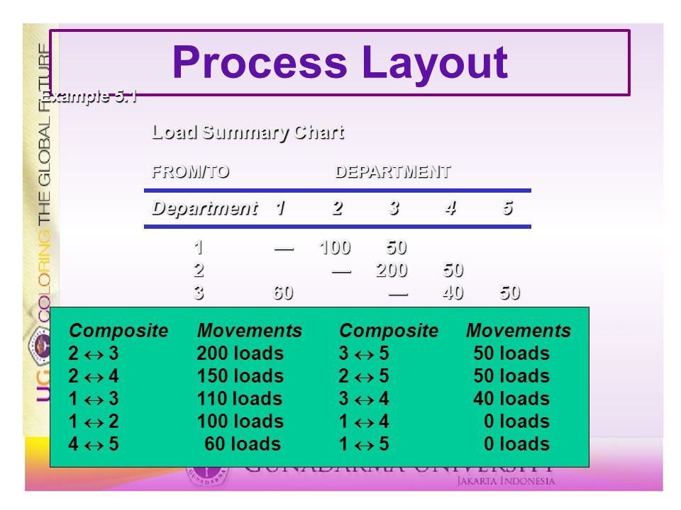 Process Layout Load Summary Chart Department 1 2 3 4 5 1 — 100 50