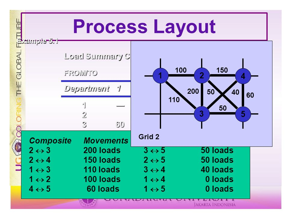 Process Layout 1 2 3 4 5 Department 1 2 3 4 5 Load Summary Chart