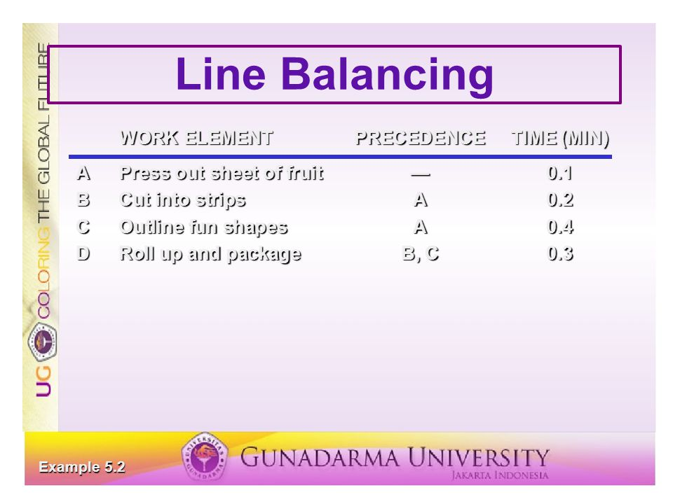 Line Balancing WORK ELEMENT PRECEDENCE TIME (MIN)