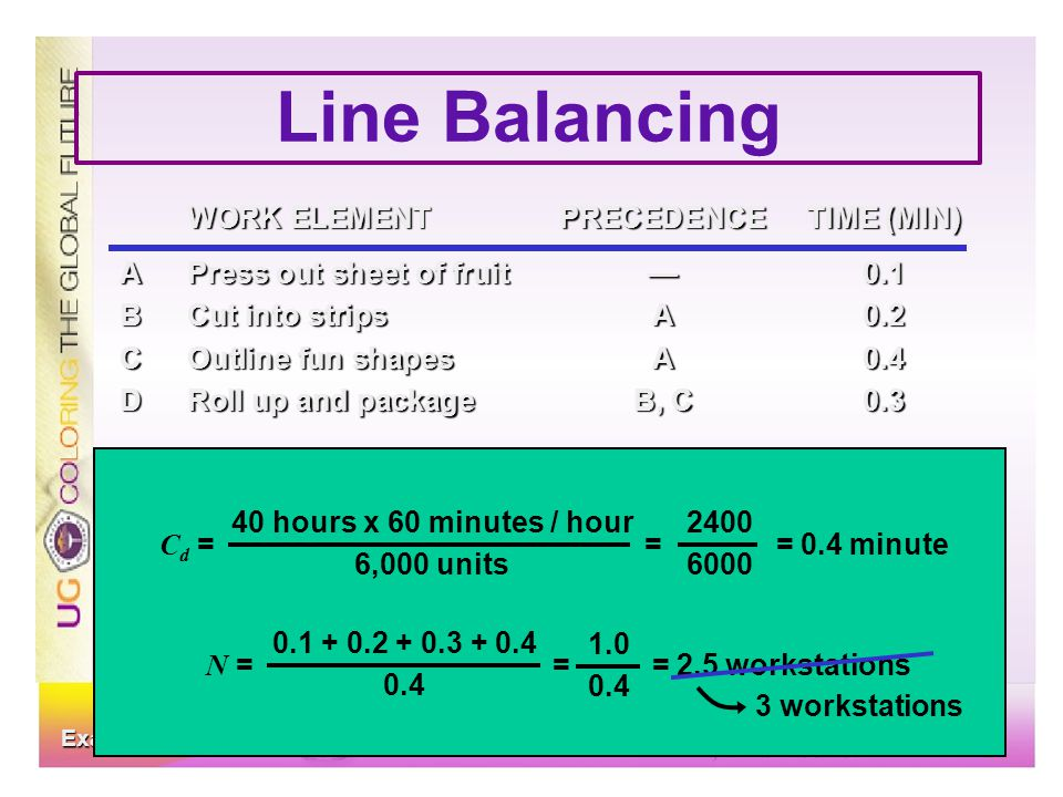 Line Balancing D B C A WORK ELEMENT PRECEDENCE TIME (MIN)