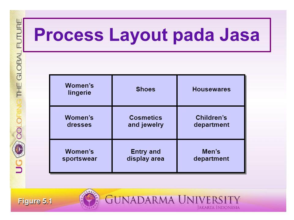 Process Layout pada Jasa