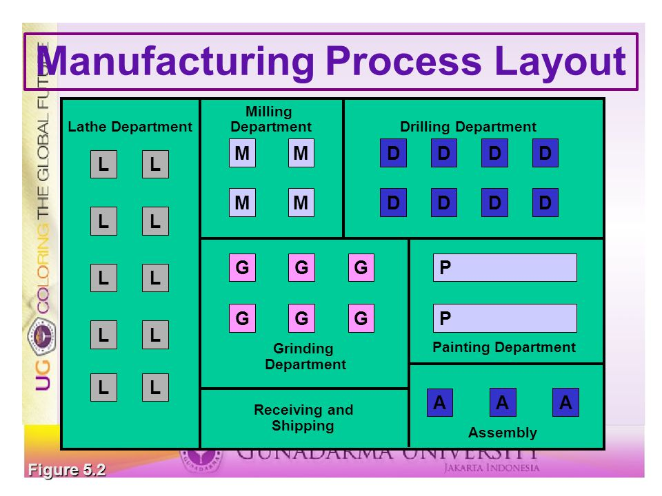 Manufacturing Process Layout