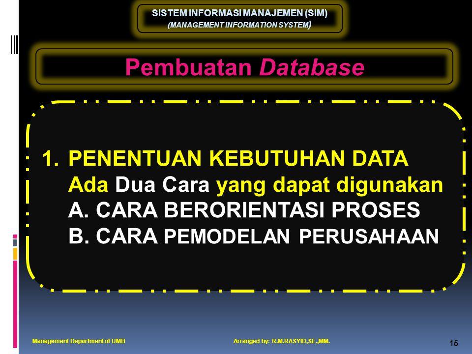 Pembuatan Database PENENTUAN KEBUTUHAN DATA
