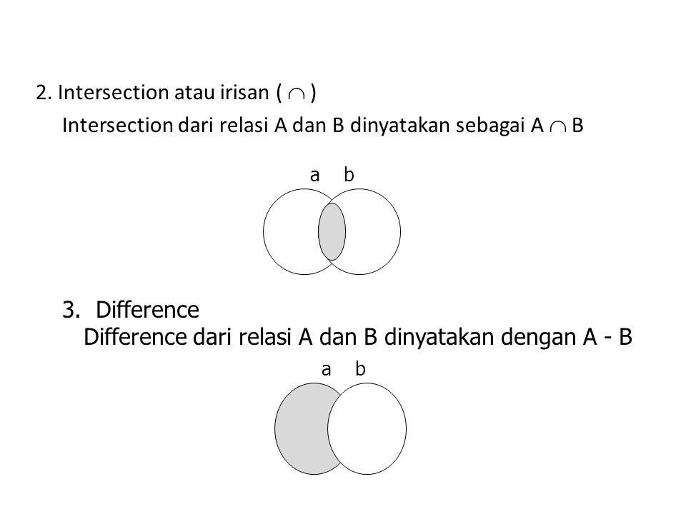 Difference dari relasi A dan B dinyatakan dengan A - B
