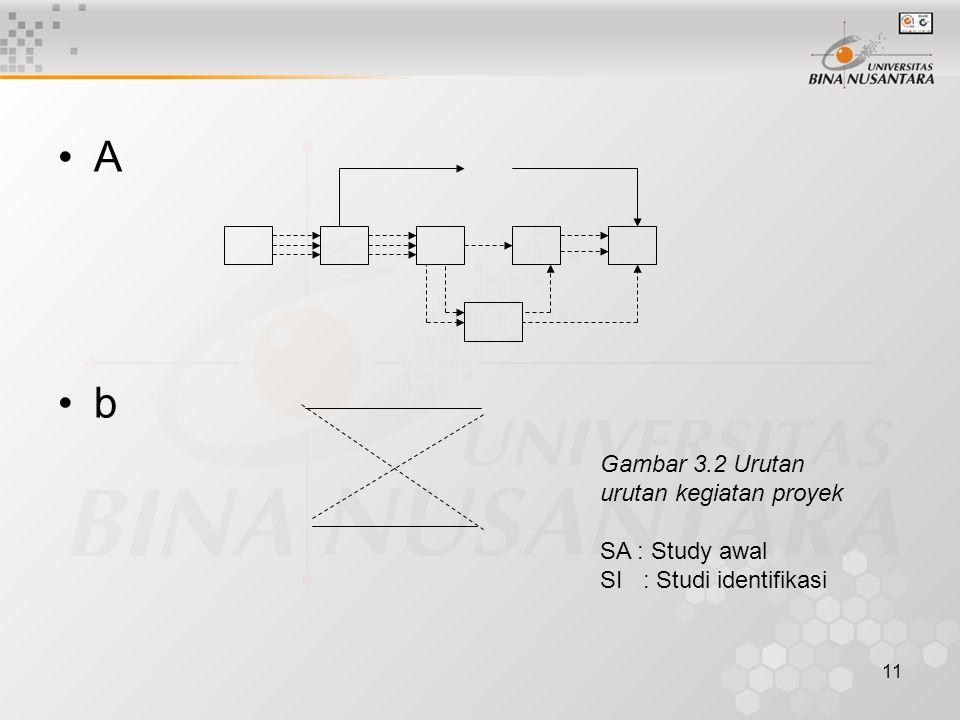 A b Gambar 3.2 Urutan urutan kegiatan proyek SA : Study awal