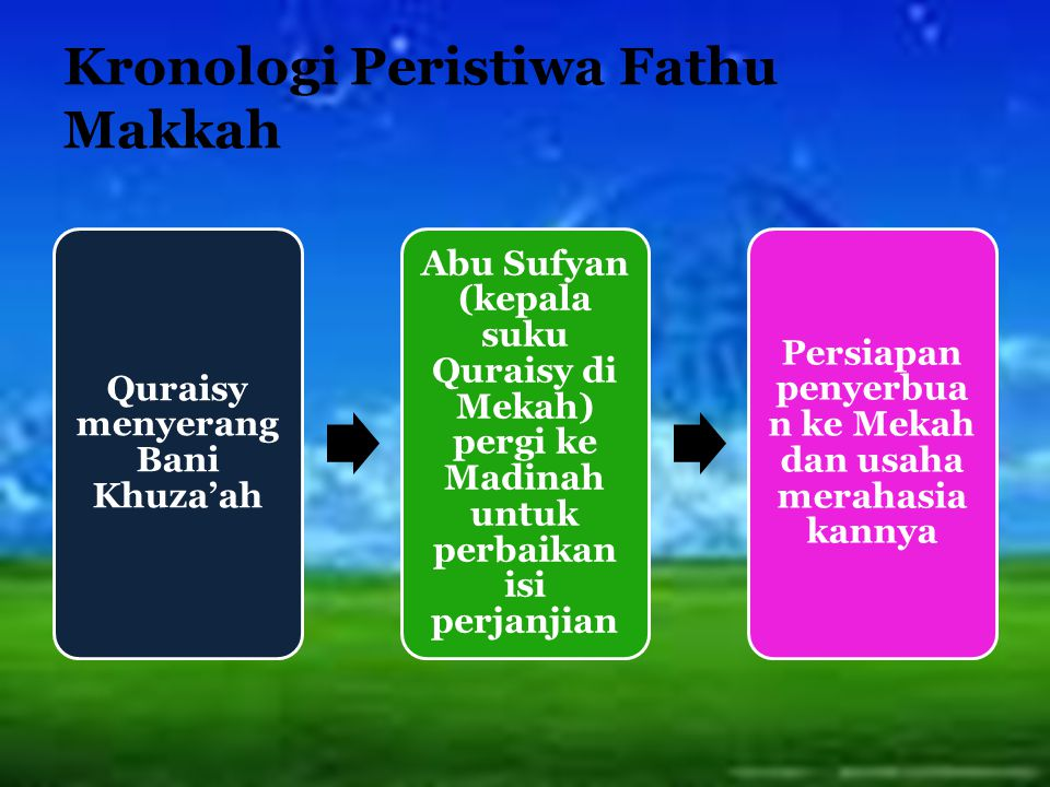 Kronologi Peristiwa Fathu Makkah