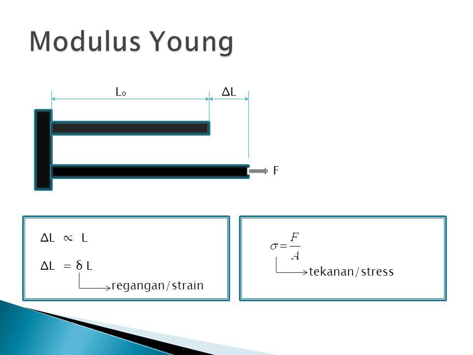 Modulus Young Lo F ΔL ΔL ∝ L ΔL = δ L tekanan/stress regangan/strain