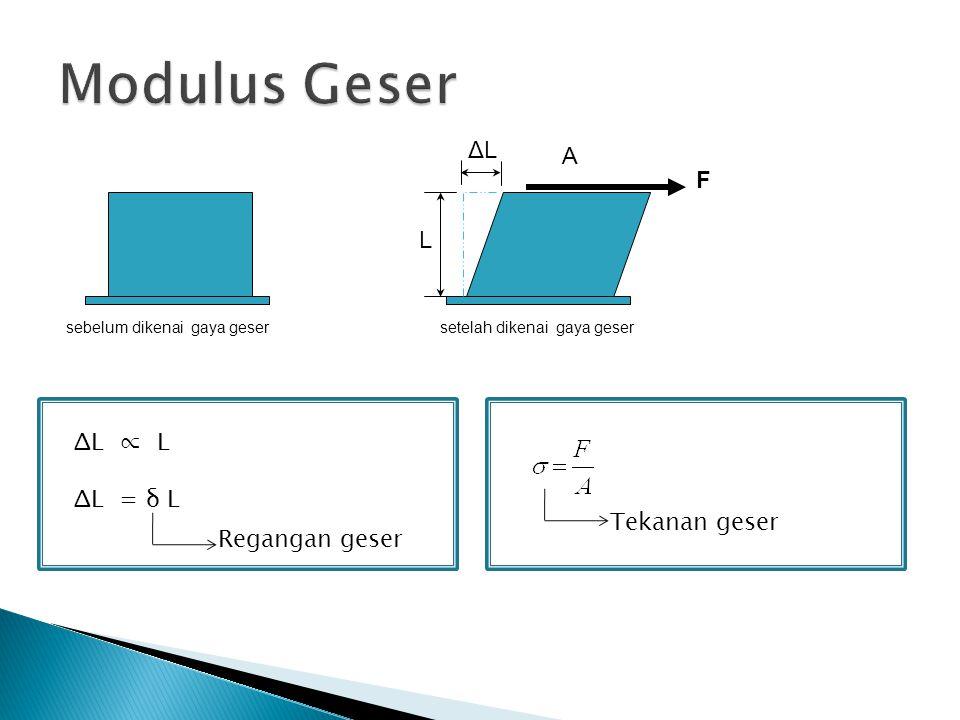 Modulus Geser ΔL A F L ΔL ∝ L ΔL = δ L Tekanan geser Regangan geser