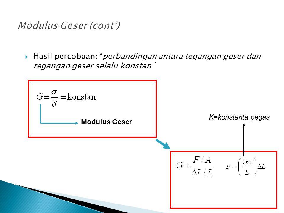 Modulus Geser (cont') Hasil percobaan: perbandingan antara tegangan geser dan regangan geser selalu konstan