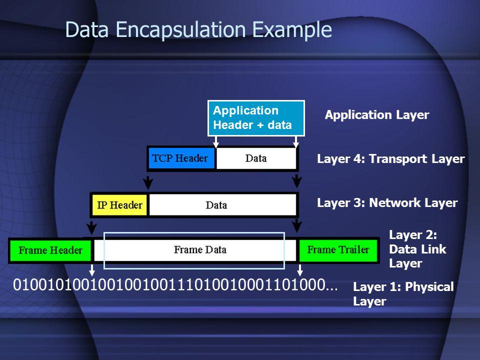 Data Encapsulation Example