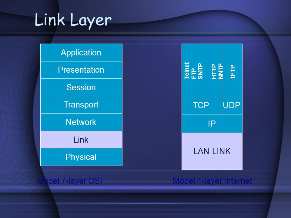 Link Layer Application Physical Link Network Transport Session