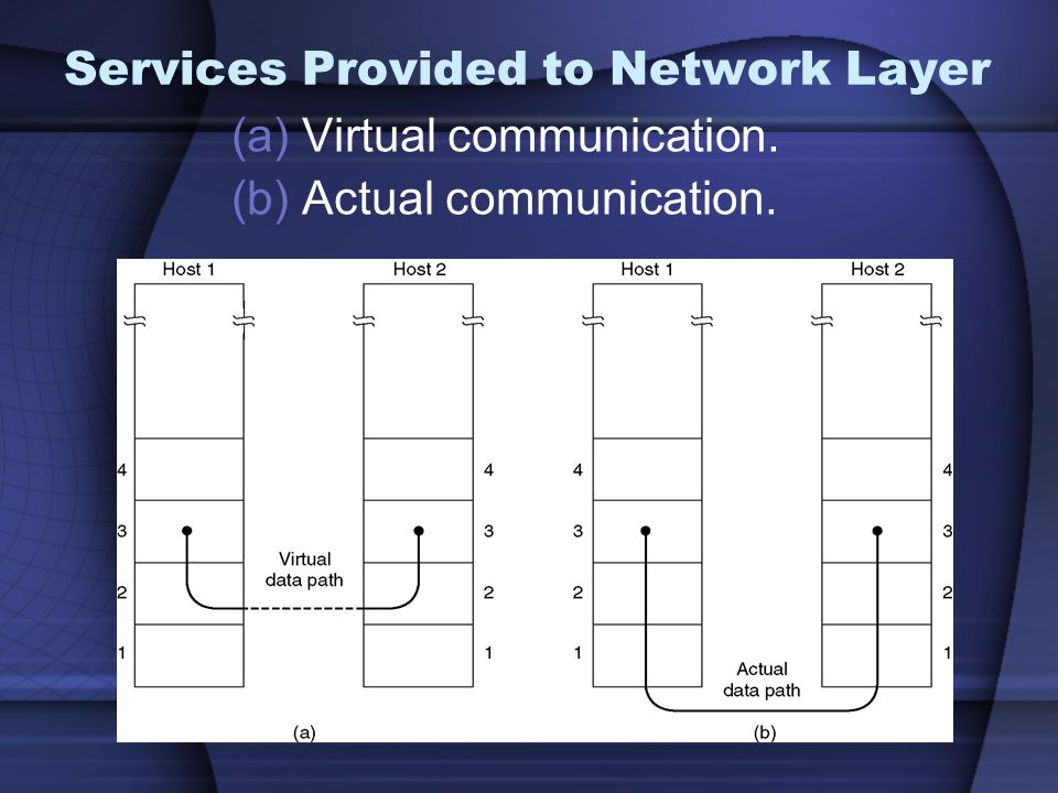 Services Provided to Network Layer