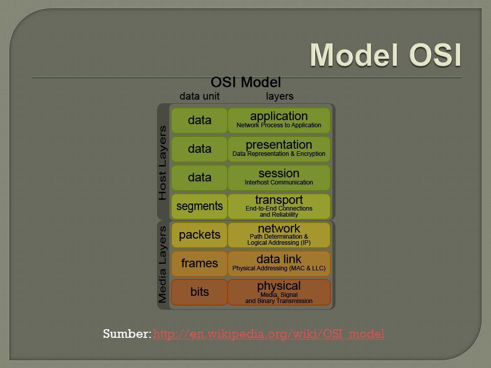 Model OSI Sumber: http://en.wikipedia.org/wiki/OSI_model