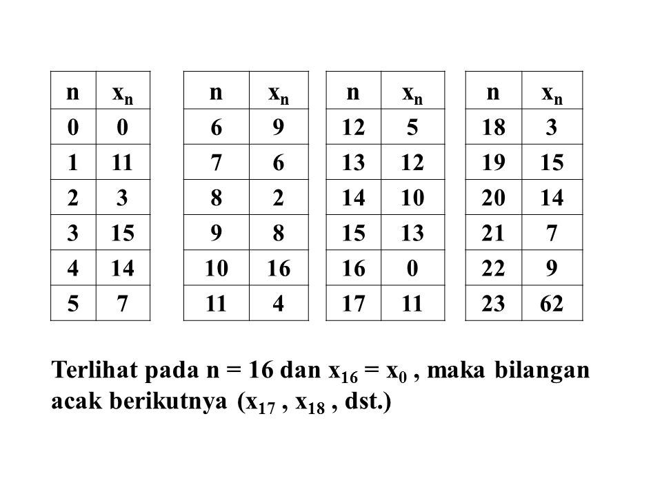 Terlihat pada n = 16 dan x16 = x0 , maka bilangan