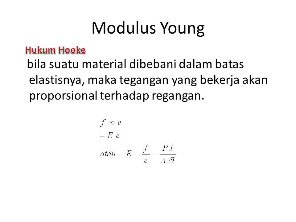Modulus Young Hukum Hooke.