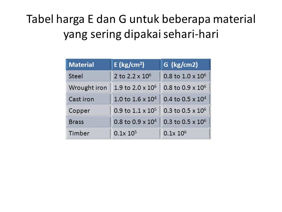 Tabel harga E dan G untuk beberapa material yang sering dipakai sehari-hari