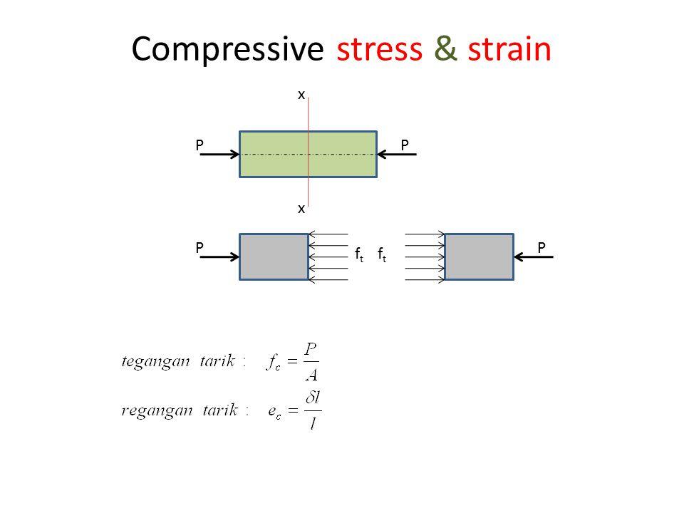 Compressive stress & strain