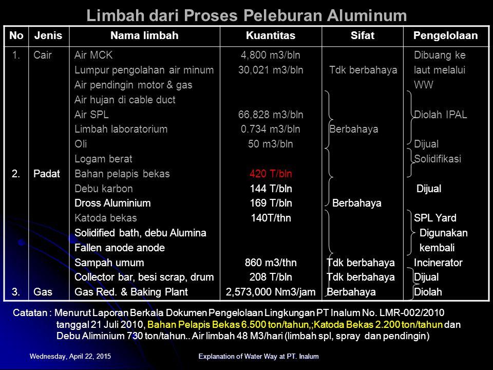 Limbah dari Proses Peleburan Aluminum