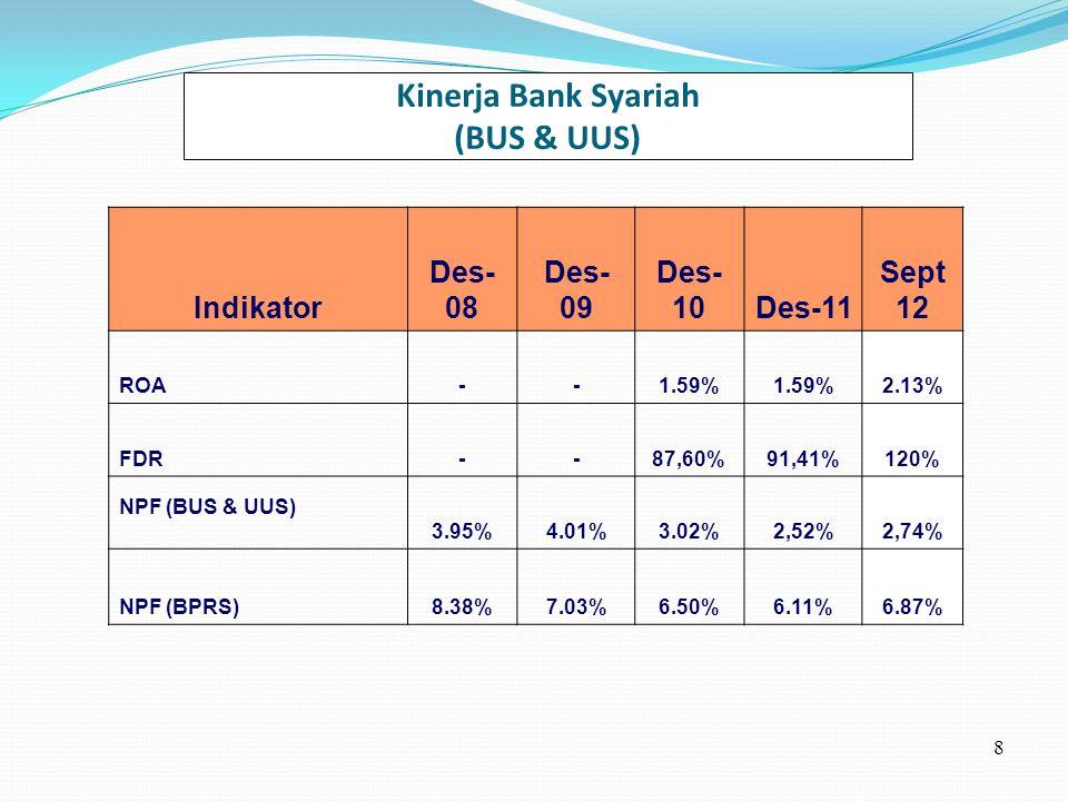 Kinerja Bank Syariah (BUS & UUS)