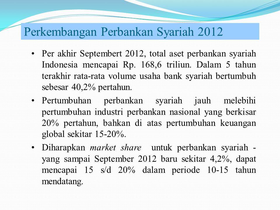 Perkembangan Perbankan Syariah 2012