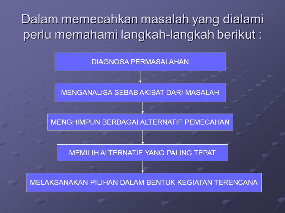 Dalam memecahkan masalah yang dialami perlu memahami langkah-langkah berikut :