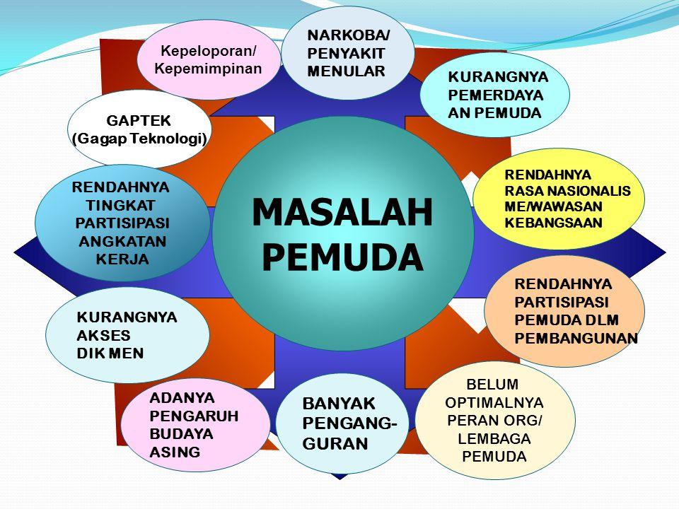 MASALAH PEMUDA BANYAK PENGANG- GURAN NARKOBA/ PENYAKIT Kepeloporan/