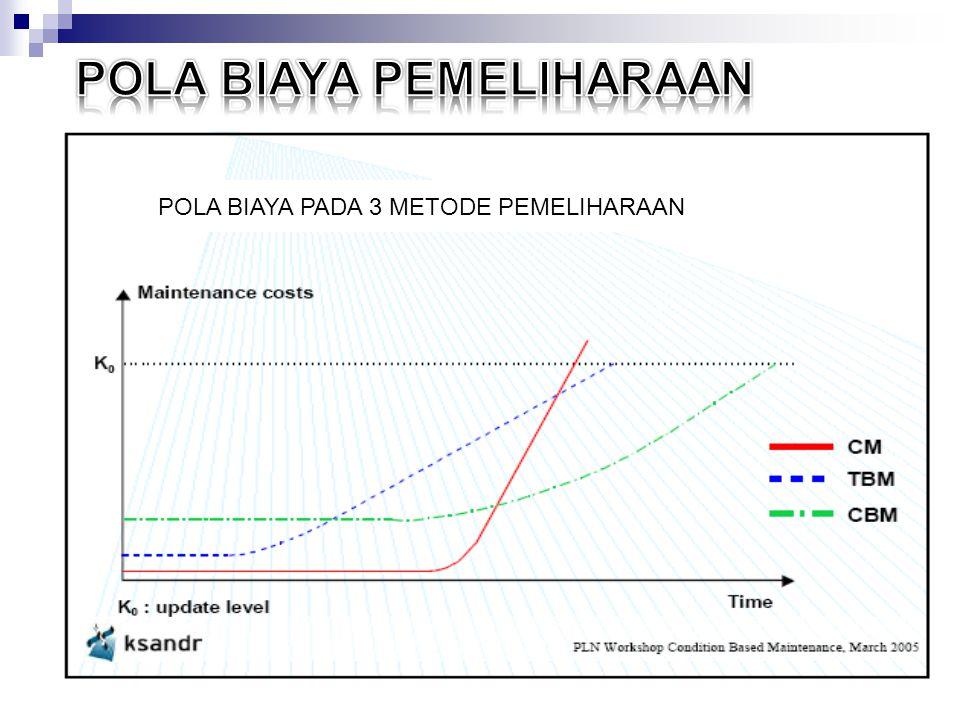 POLA BIAYA PADA 3 METODE PEMELIHARAAN