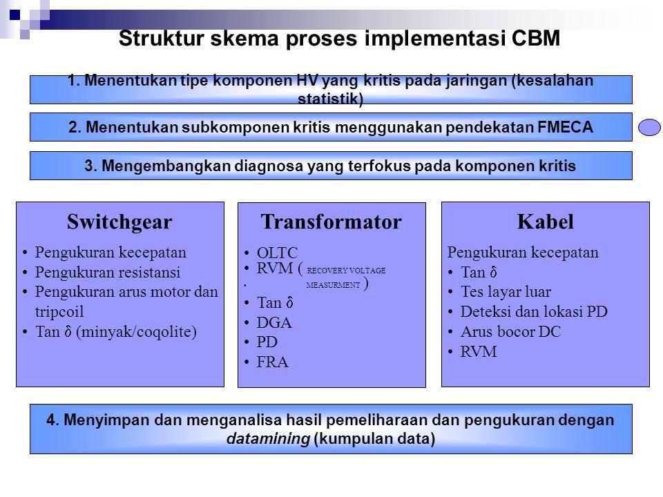 Struktur skema proses implementasi CBM