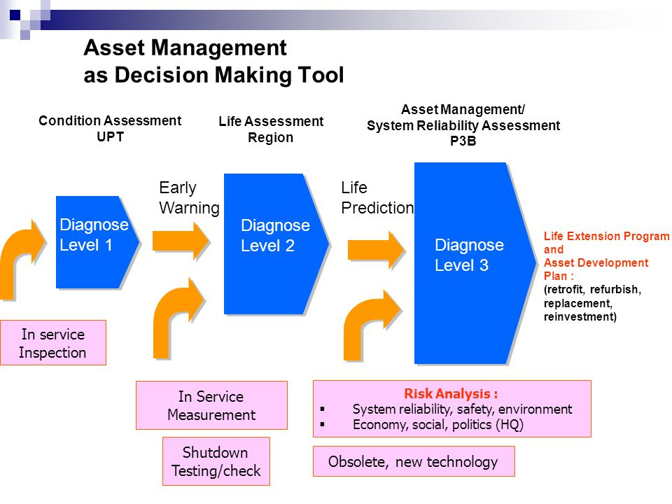 Asset Management as Decision Making Tool