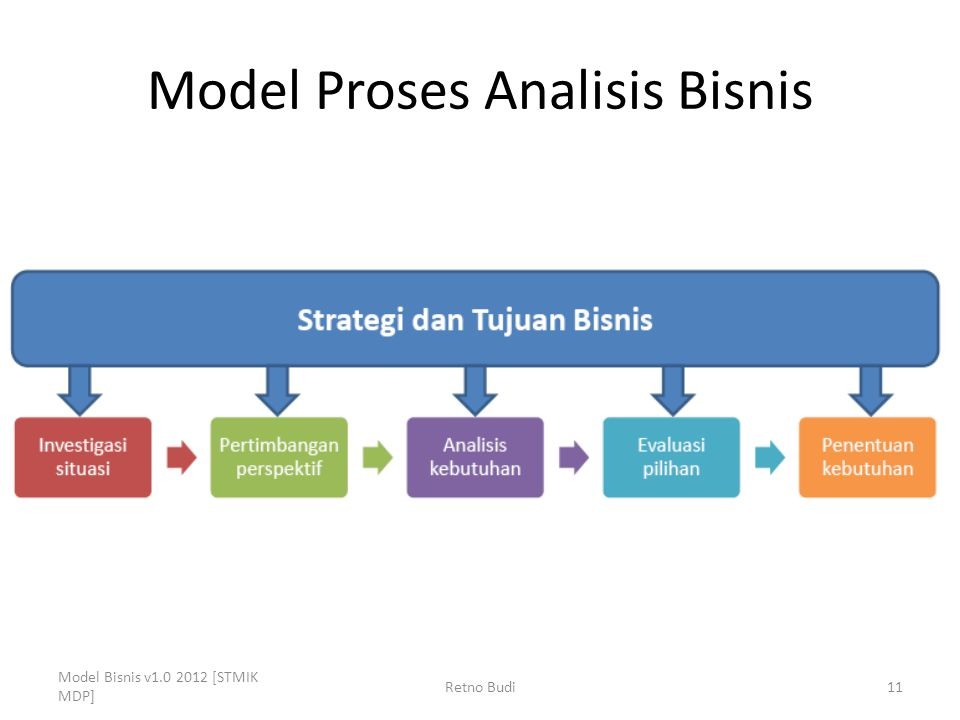 Model Proses Analisis Bisnis