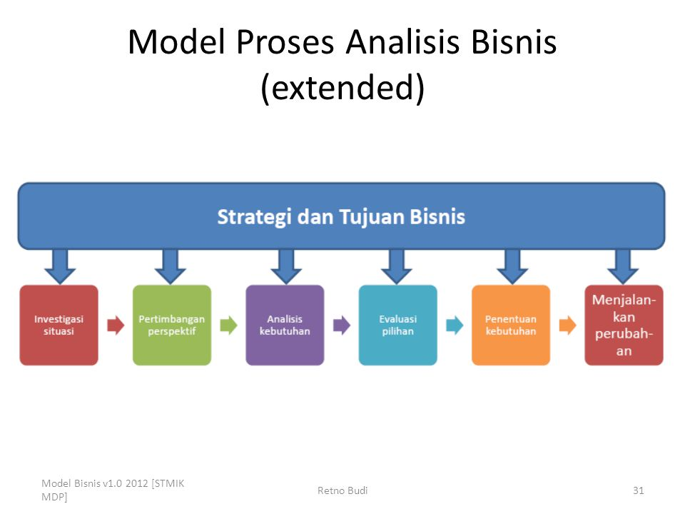 Model Proses Analisis Bisnis (extended)