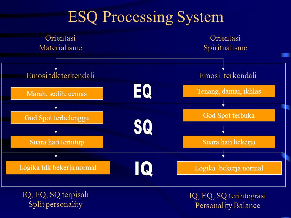 ESQ Processing System EQ SQ IQ Orientasi Materialisme