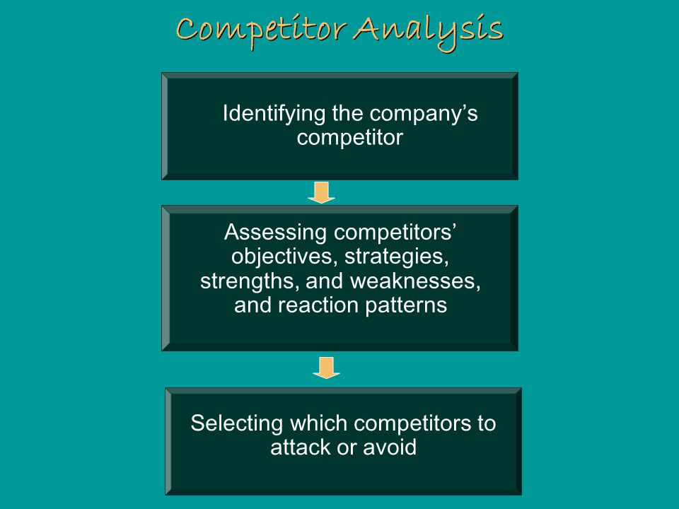 Competitor Analysis Identifying the company's competitor