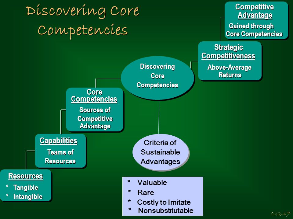 Discovering Core Competencies