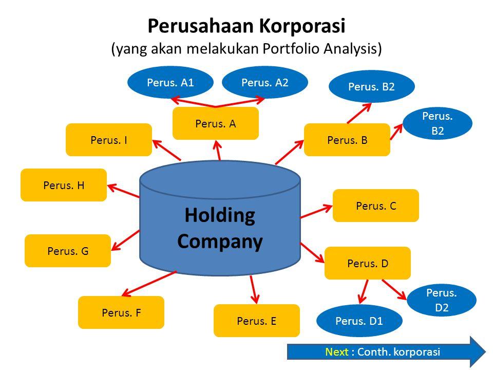 Perusahaan Korporasi (yang akan melakukan Portfolio Analysis)