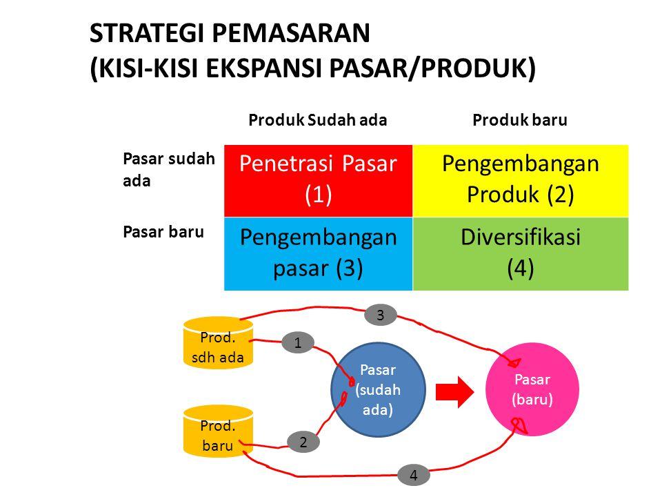 Strategi Pemasaran (Kisi-kisi ekspansi pasar/produk)