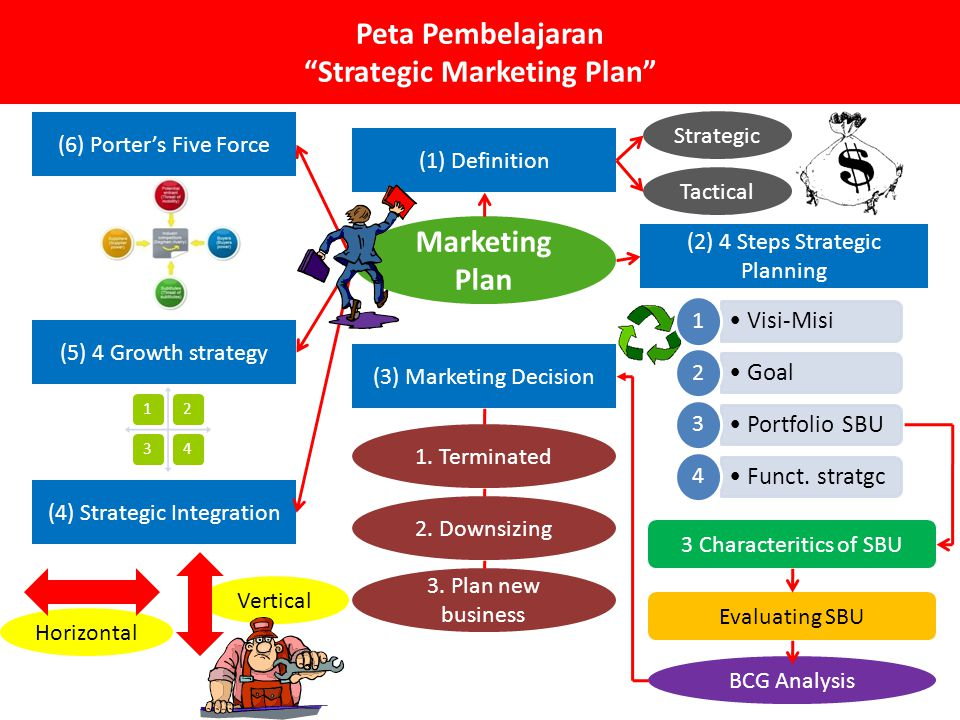Peta Pembelajaran Strategic Marketing Plan