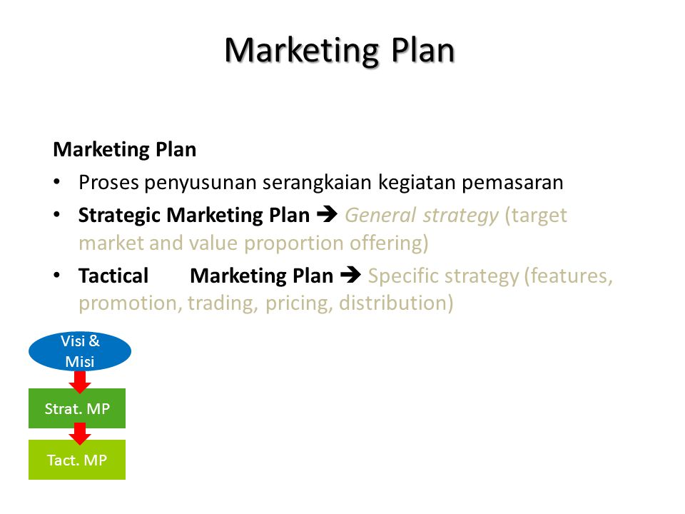 Marketing Plan Marketing Plan