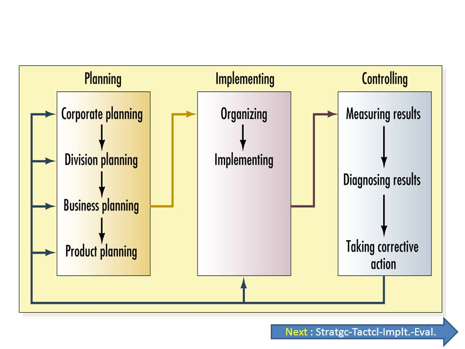 The Strategic-Planning, Implementation, and Control Process