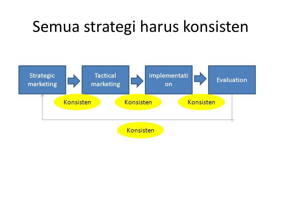 Semua strategi harus konsisten