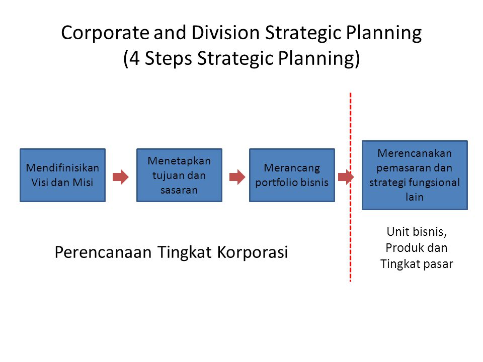 Corporate and Division Strategic Planning (4 Steps Strategic Planning)