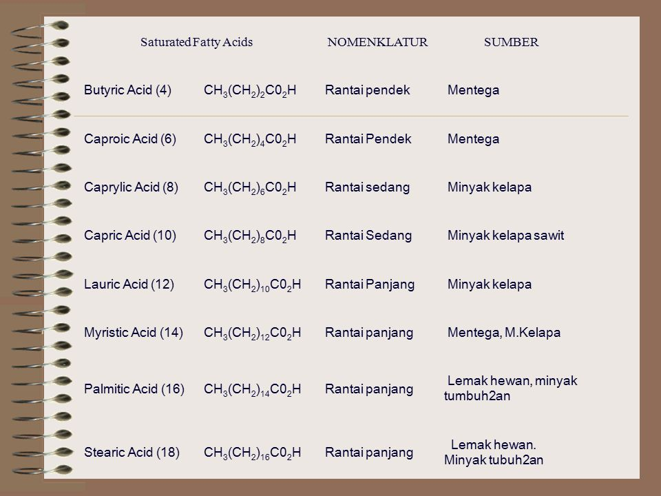 Saturated Fatty Acids NOMENKLATUR. SUMBER. Butyric Acid (4) CH3(CH2)2C02H. Rantai pendek. Mentega.
