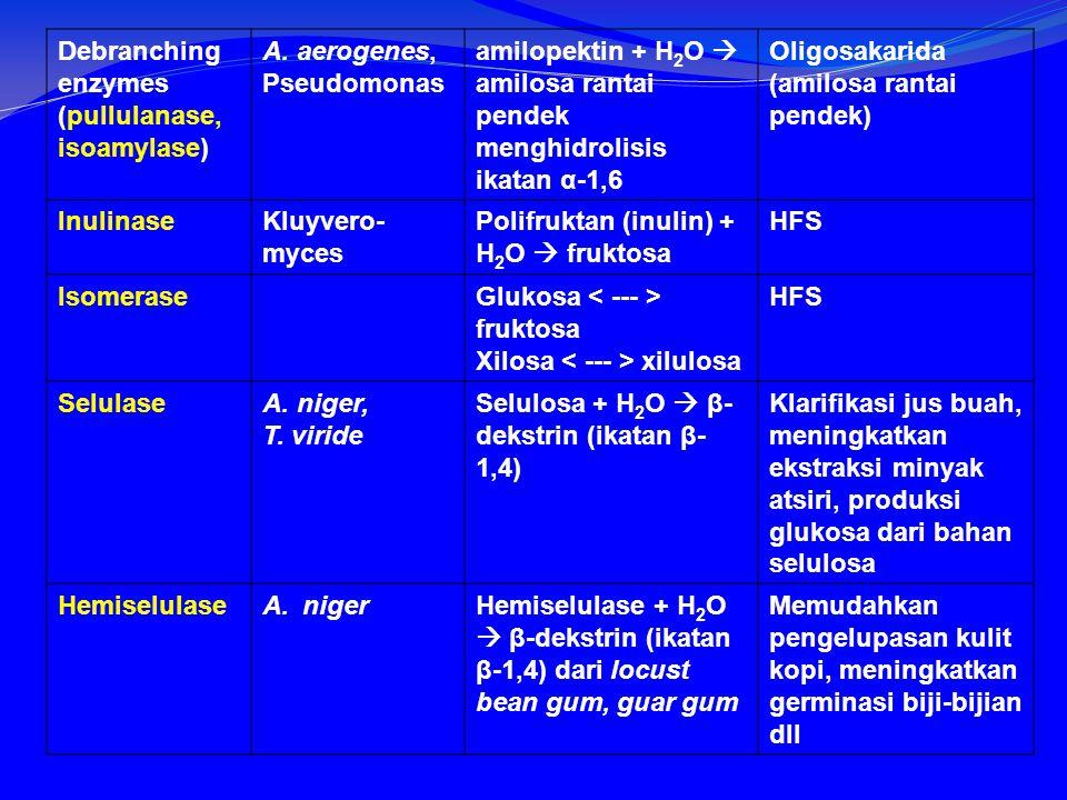 Debranching enzymes (pullulanase, isoamylase)