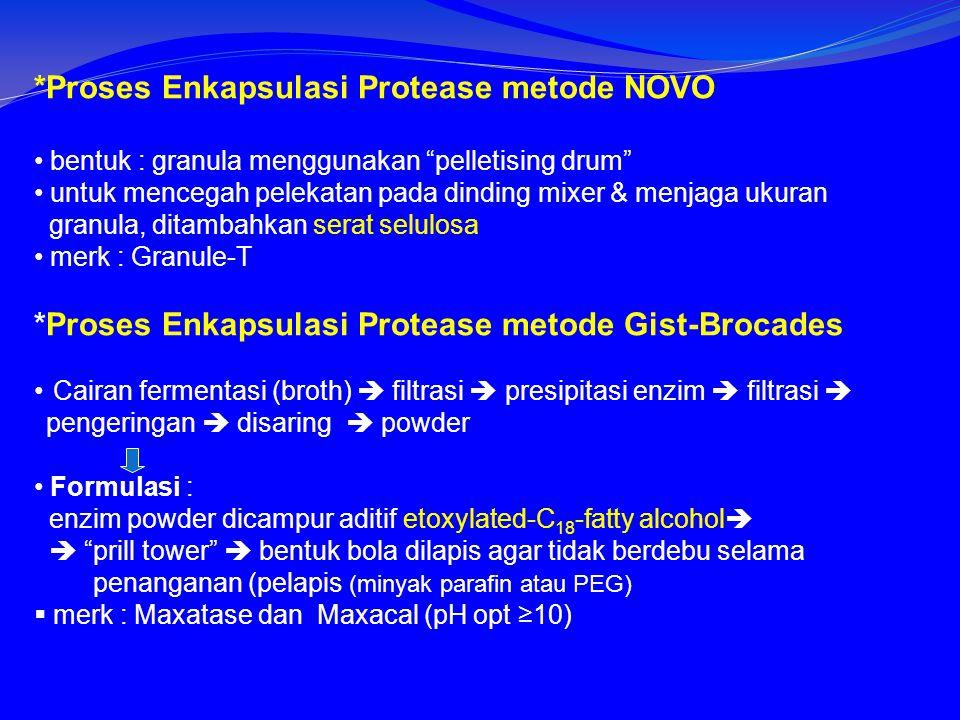 *Proses Enkapsulasi Protease metode NOVO