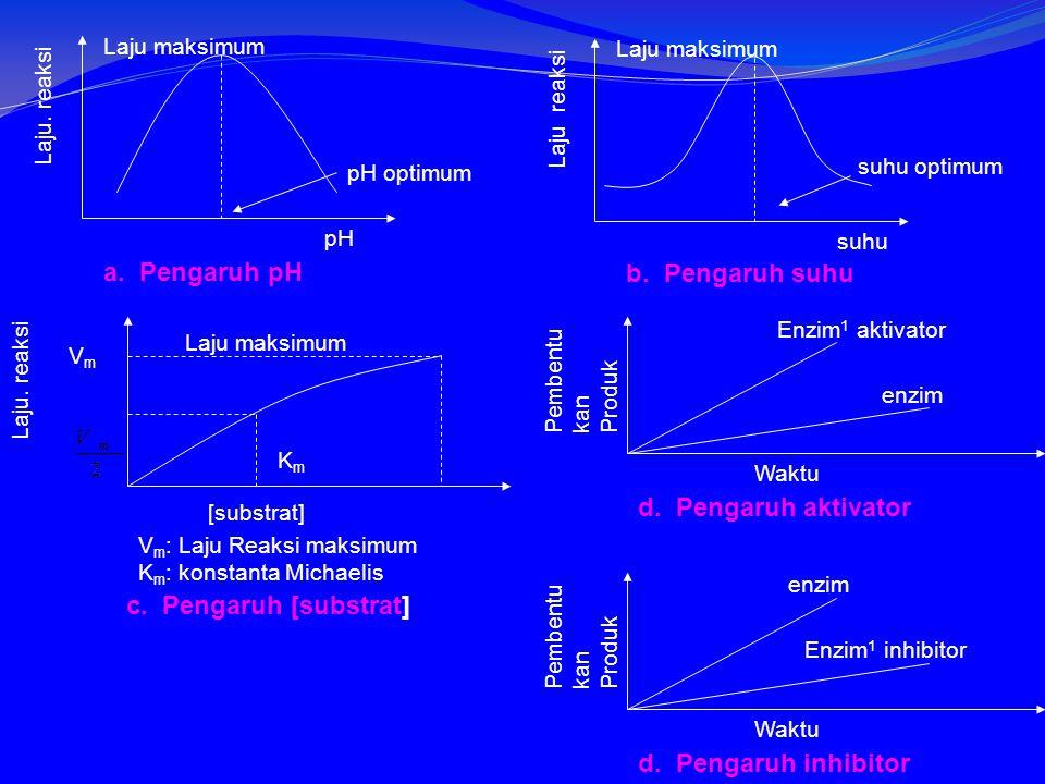 a. Pengaruh pH b. Pengaruh suhu d. Pengaruh aktivator