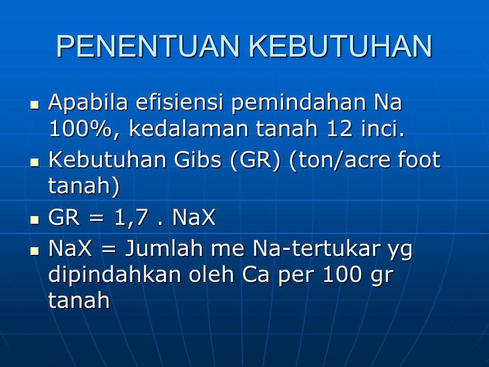 PENENTUAN KEBUTUHAN Apabila efisiensi pemindahan Na 100%, kedalaman tanah 12 inci. Kebutuhan Gibs (GR) (ton/acre foot tanah)