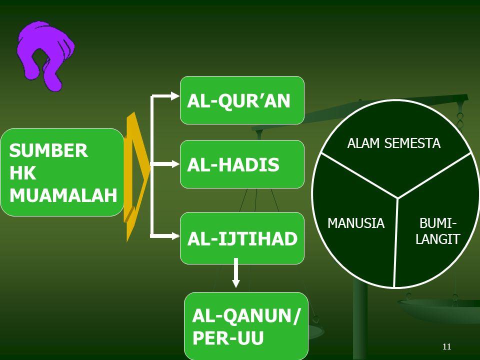 AL-QUR'AN SUMBER HK AL-HADIS MUAMALAH AL-IJTIHAD AL-QANUN/ PER-UU