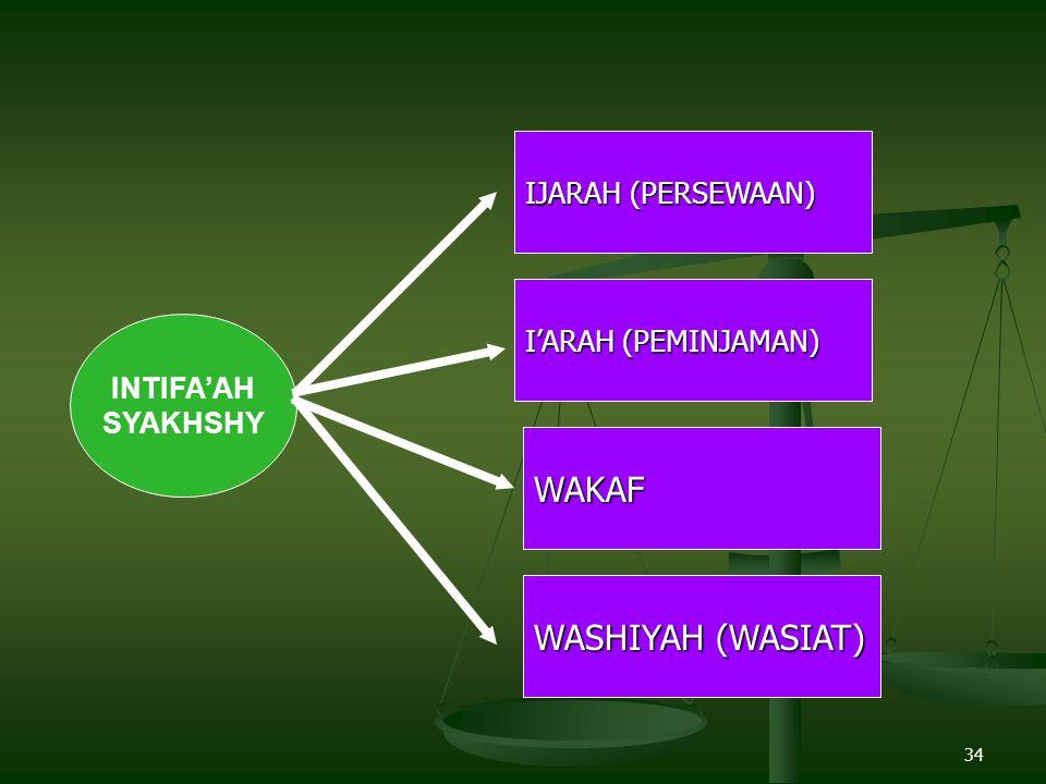 WAKAF WASHIYAH (WASIAT) IJARAH (PERSEWAAN) I'ARAH (PEMINJAMAN)