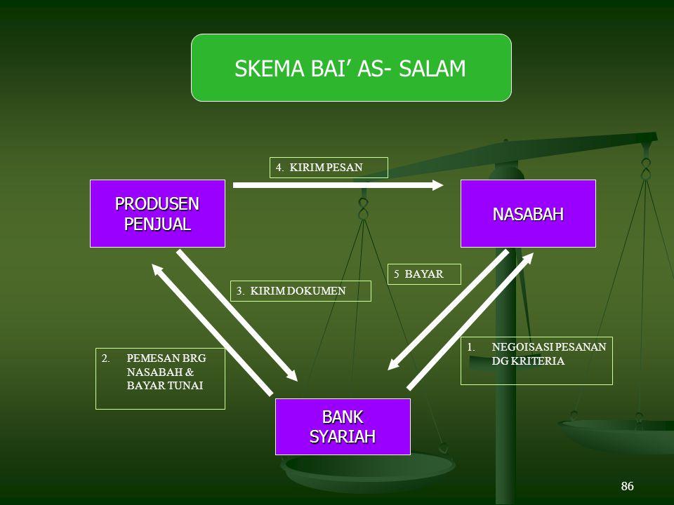 SKEMA BAI' AS- SALAM PRODUSEN NASABAH PENJUAL BANK SYARIAH