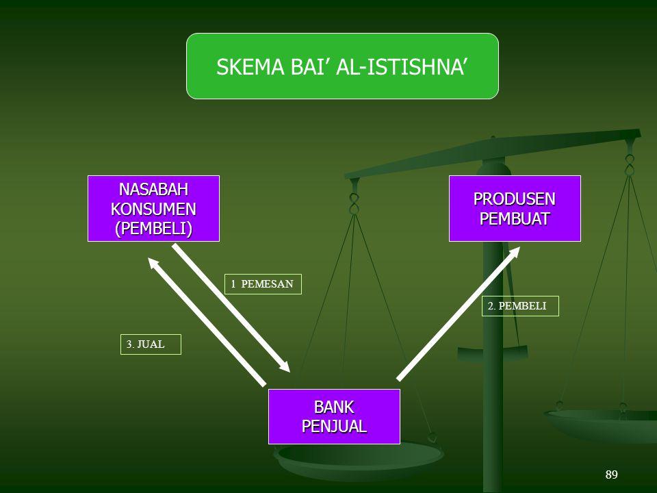SKEMA BAI' AL-ISTISHNA'